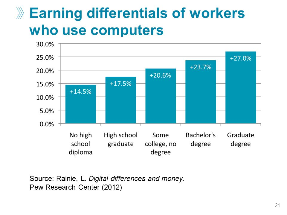 Earning differentials of workers who use computers