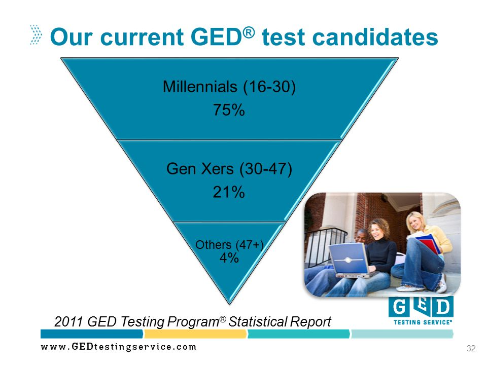 Our current GED® test candidates