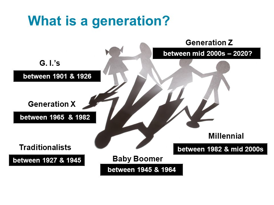 What is a generation Generation Z G. I.'s Generation X Millennial
