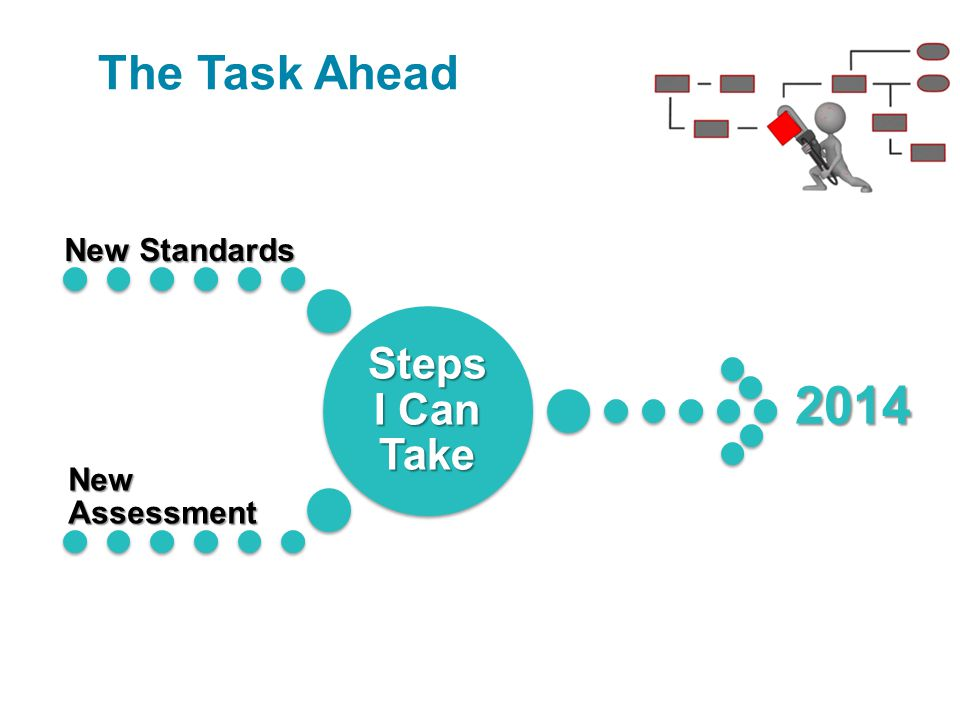 2014 The Task Ahead New Standards New Assessment