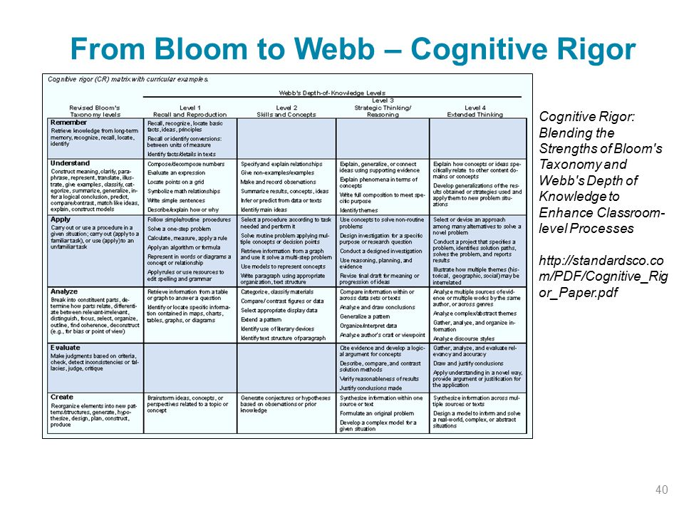 From Bloom to Webb – Cognitive Rigor