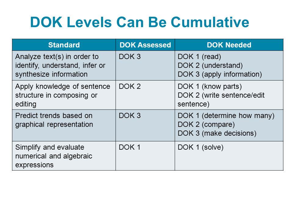 DOK Levels Can Be Cumulative