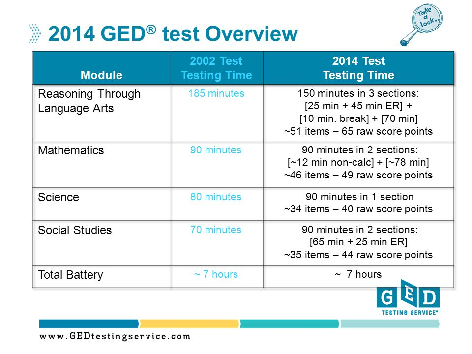 2014 GED® test Overview Module 2002 Test Testing Time