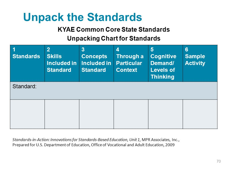 KYAE Common Core State Standards Unpacking Chart for Standards