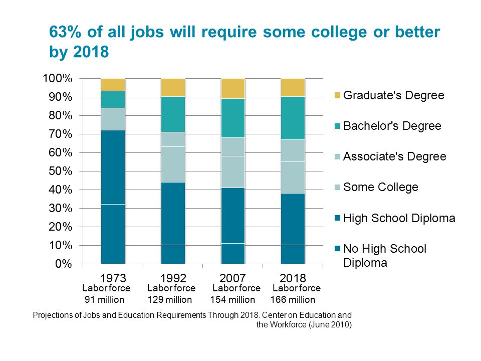 63% of all jobs will require some college or better by 2018