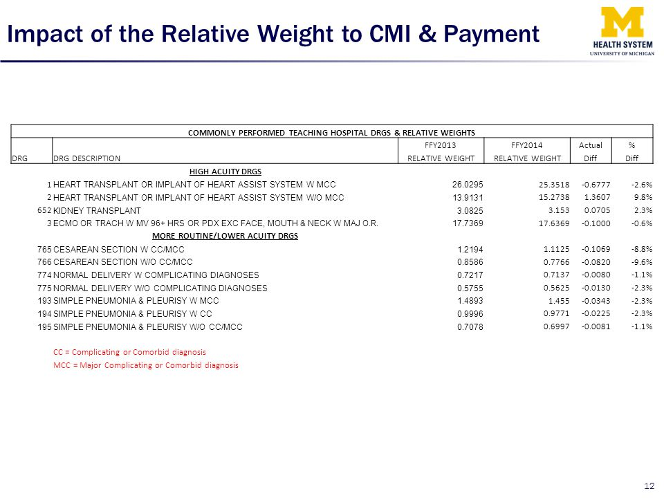 Impact of the Relative Weight to CMI & Payment