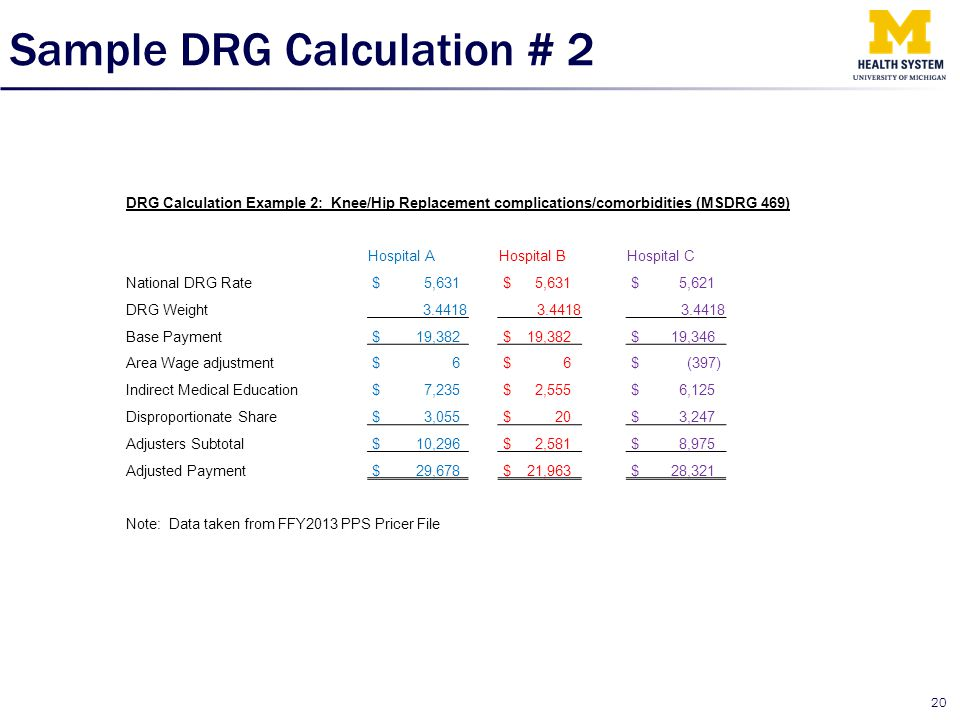 Sample DRG Calculation # 2