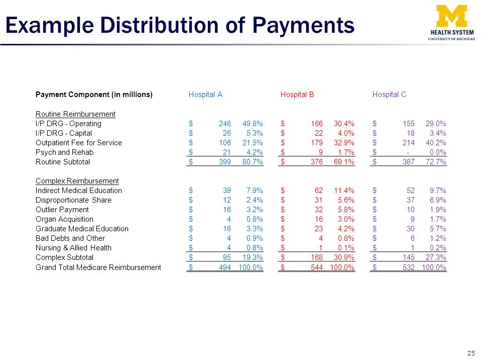 Example Distribution of Payments