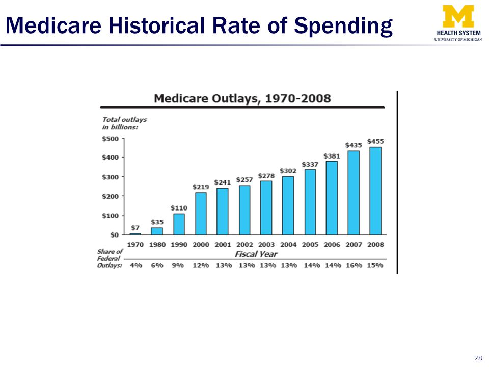 Medicare Historical Rate of Spending