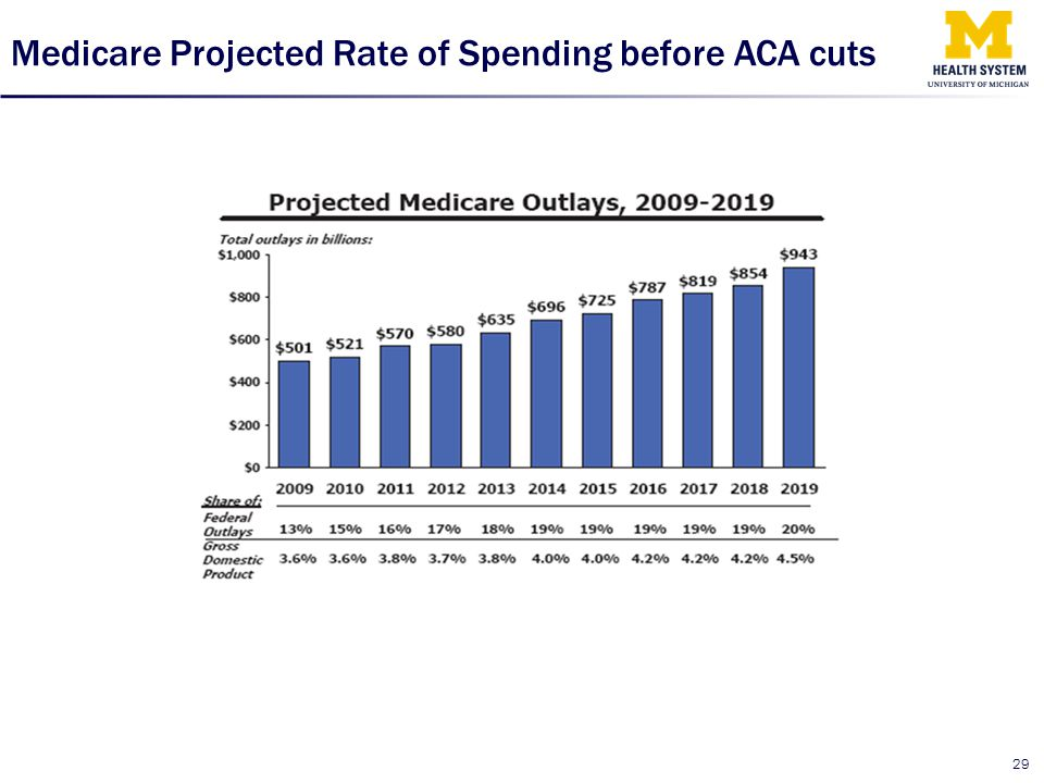 Medicare Projected Rate of Spending before ACA cuts
