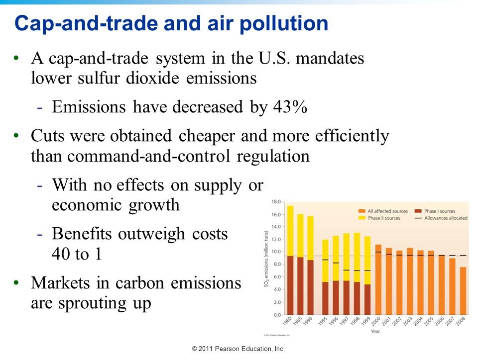 Cap-and-trade and air pollution