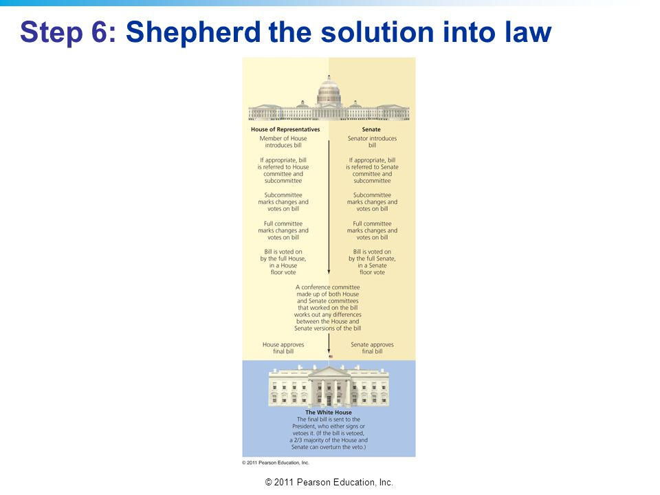 Step 6: Shepherd the solution into law