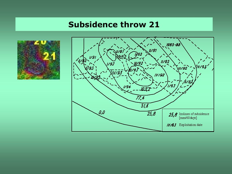 Subsidence throw 21