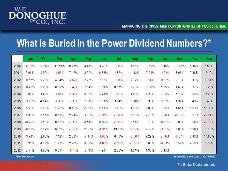 What is Buried in the Power Dividend Numbers *