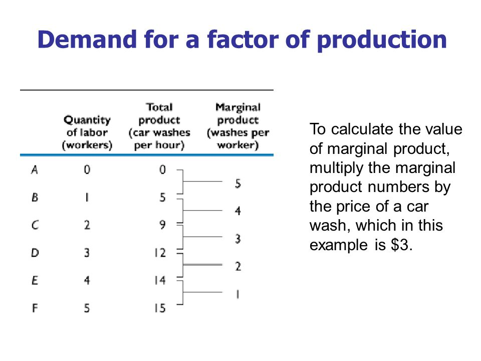 Demand for a factor of production
