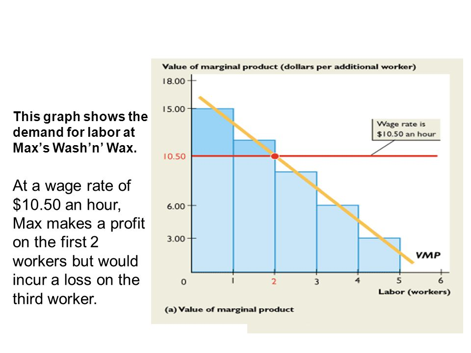 The demand for labor curve slopes downward because the value of the marginal product of labor diminishes as the quantity of labor employed increases.