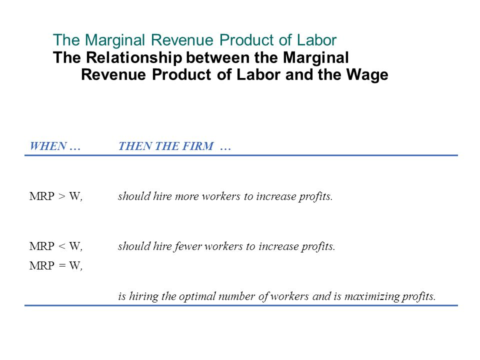 Shifts in Labor Demand Labor demand curve = VMPL curve. VMPL = P x MPL