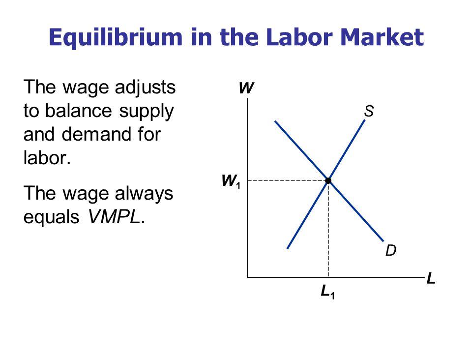 A C T I V E L E A R N I N G 2: Changes in labor-market equilibrium