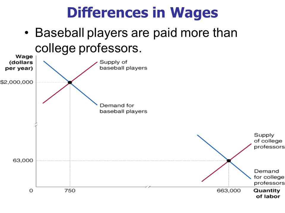 Explaining Differences in Wages