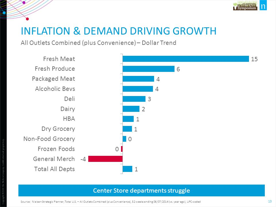 Inflation & demand driving growth