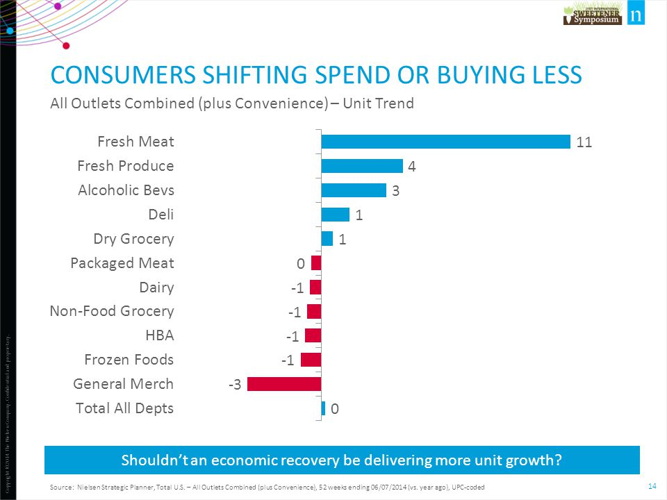 CONSUMERS SHIFTING SPEND OR BUYING LESS