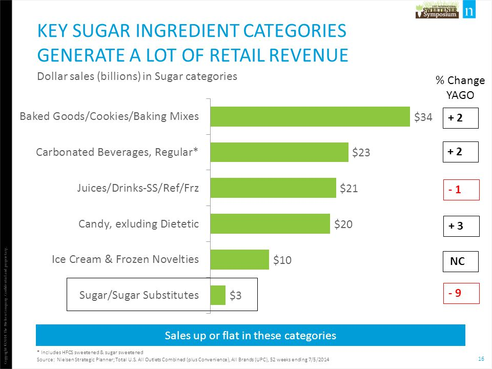 Key sugar ingredient categories generate a lot of retail revenue