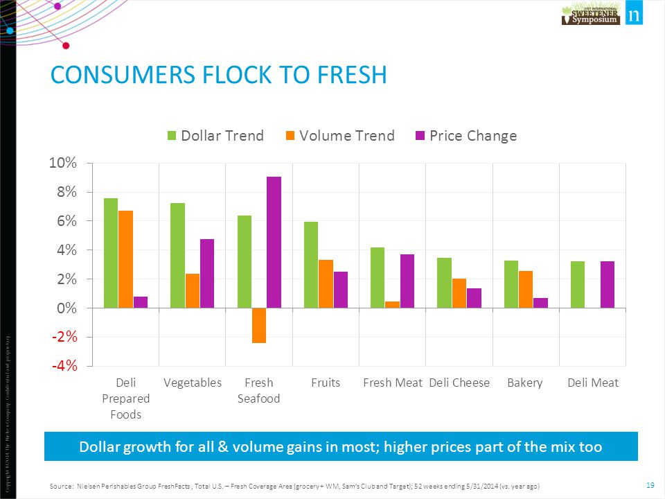 Consumers Flock to Fresh