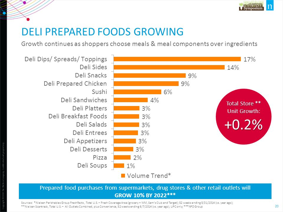 Deli prepared foods growing