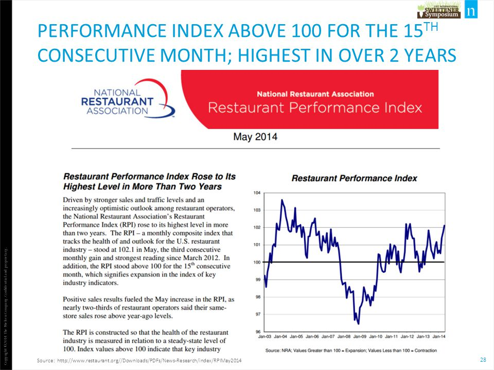 performance index above 100 for the 15th consecutive month; highest in over 2 years