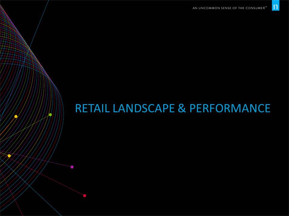 Retail Landscape & Performance