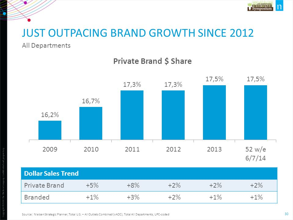 Just outpacing brand growth since 2012