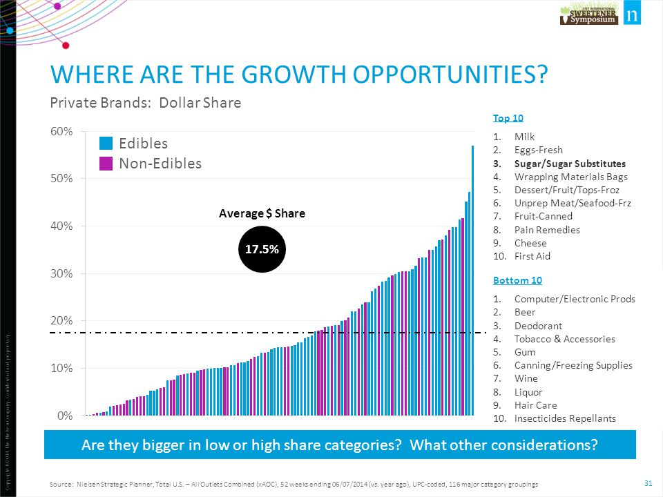 Where are the growth opportunities