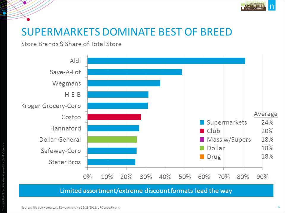 Supermarkets dominate best of breed