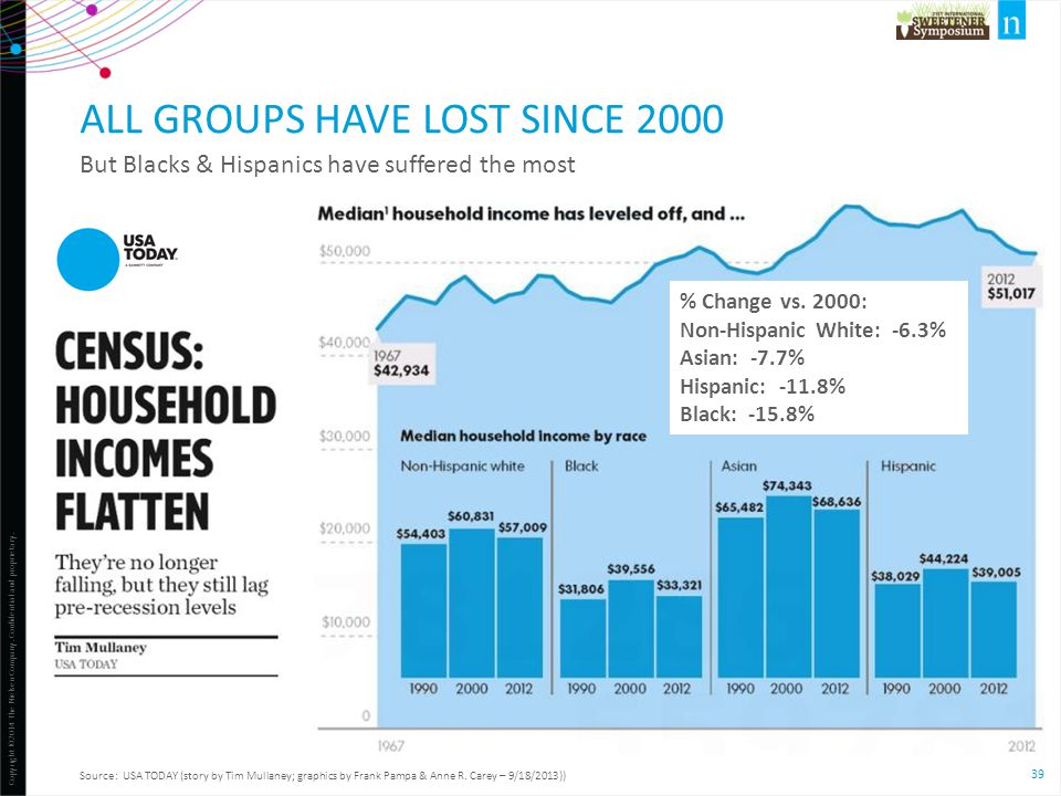 All groups have lost since 2000