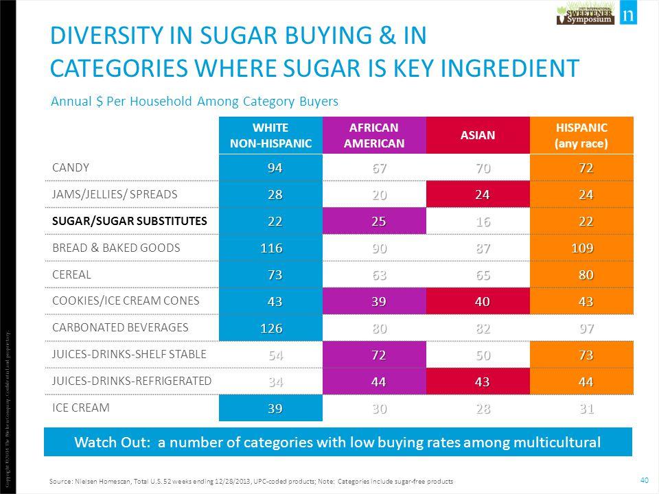 Diversity in sugar buying & in categories where sugar is key ingredient