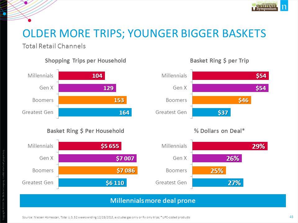 Older more trips; younger bigger baskets