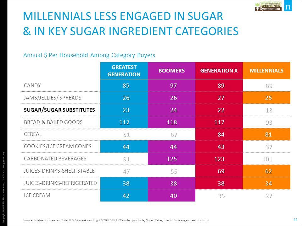 Millennials less engaged in sugar & in key sugar ingredient categories