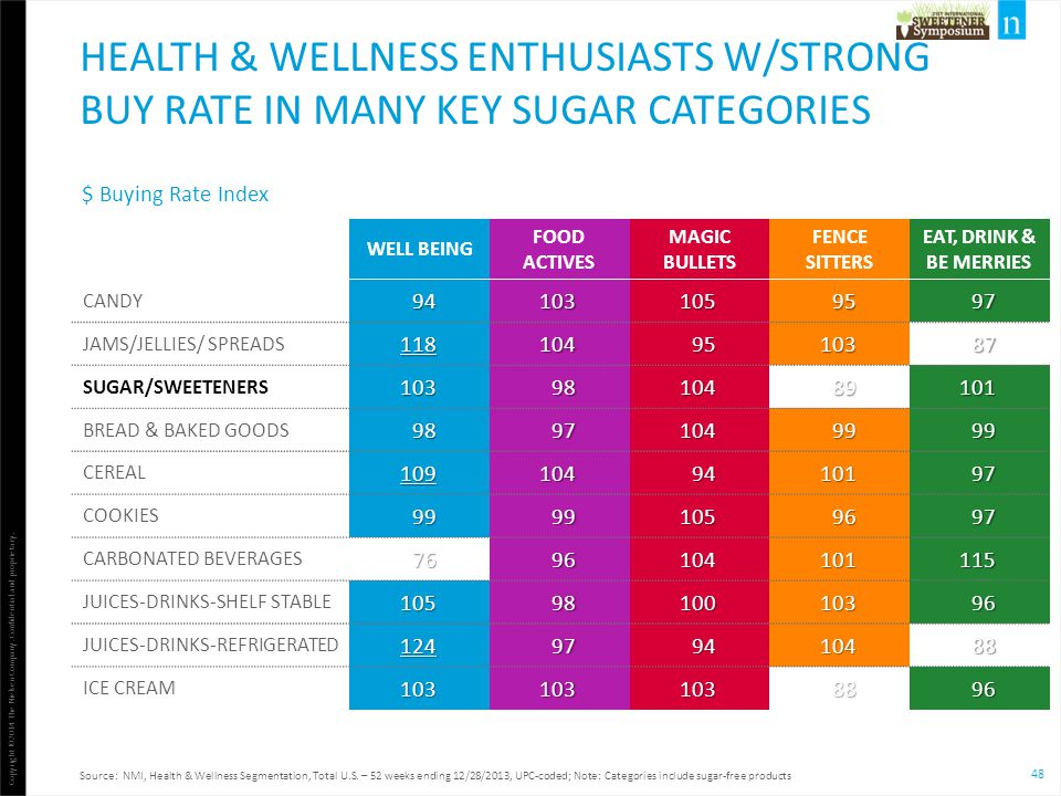 Health & wellness enthusiasts w/strong buy rate in many key sugar categories