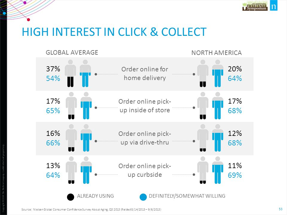 high Interest in click & collect