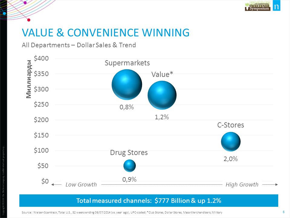 Value & convenience winning