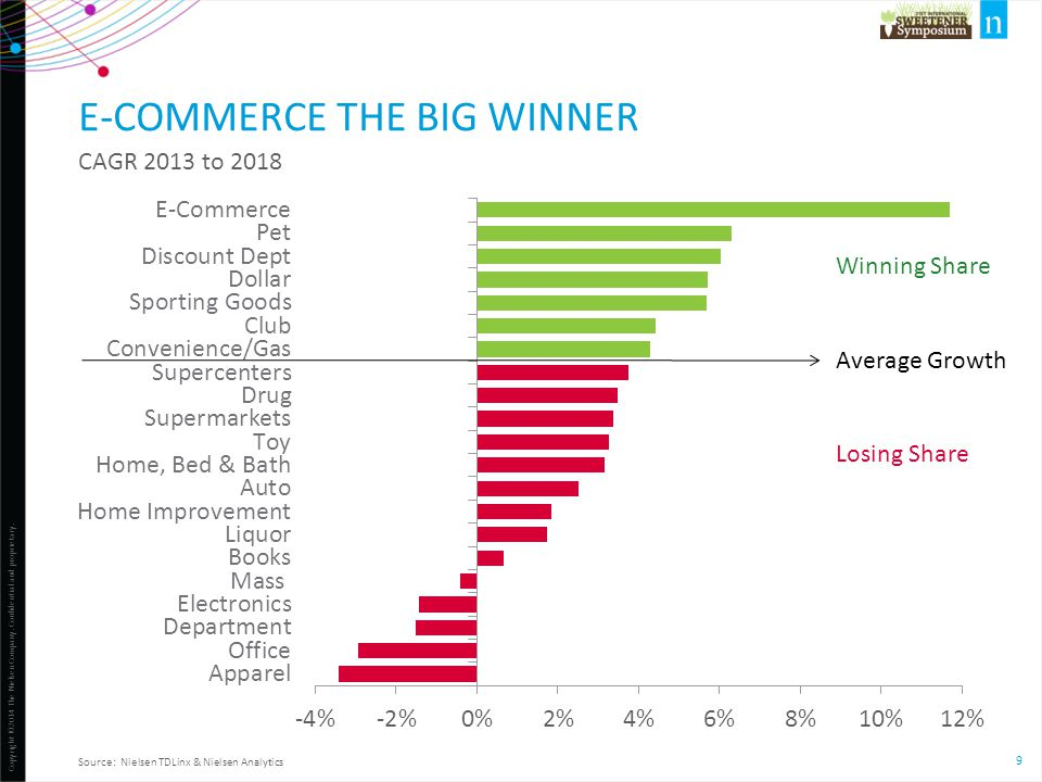 E-commerce the big winner