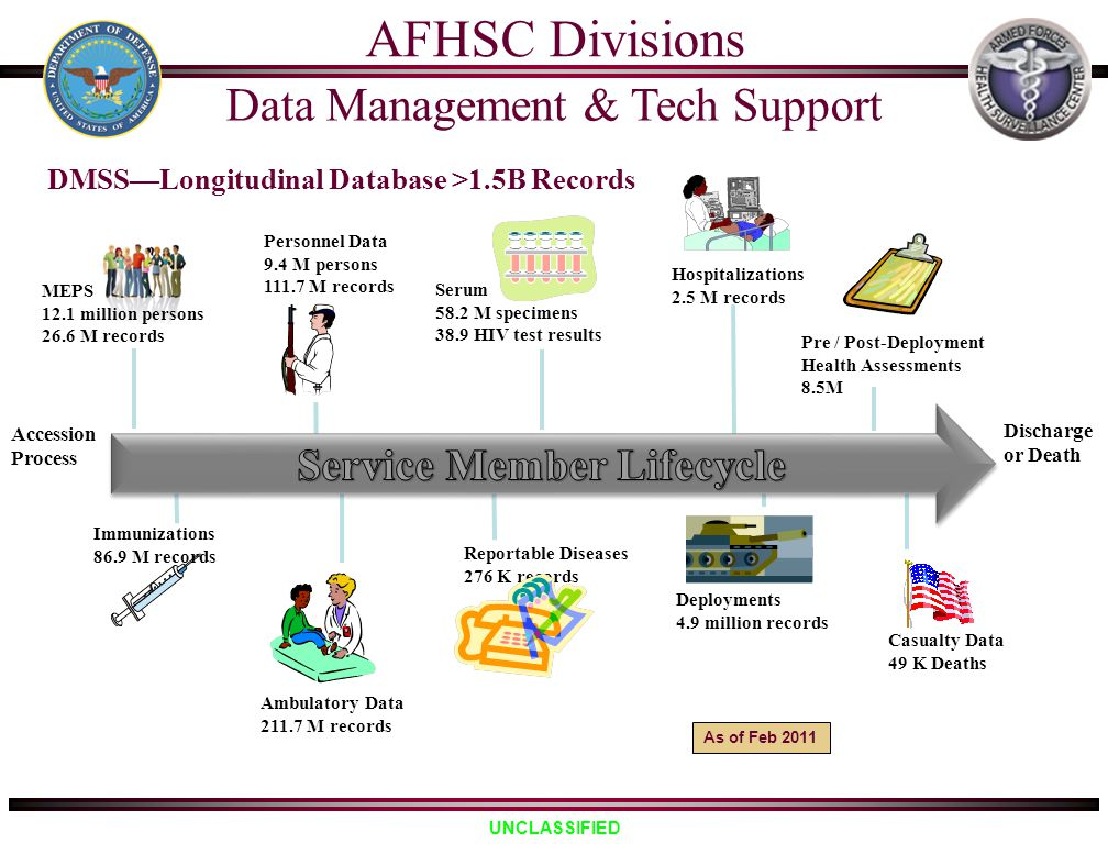 AFHSC Divisions Data Management & Tech Support