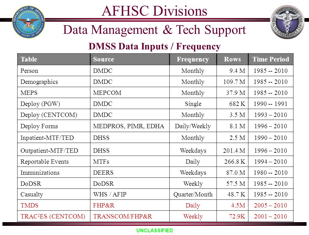 DMSS Data Inputs / Frequency