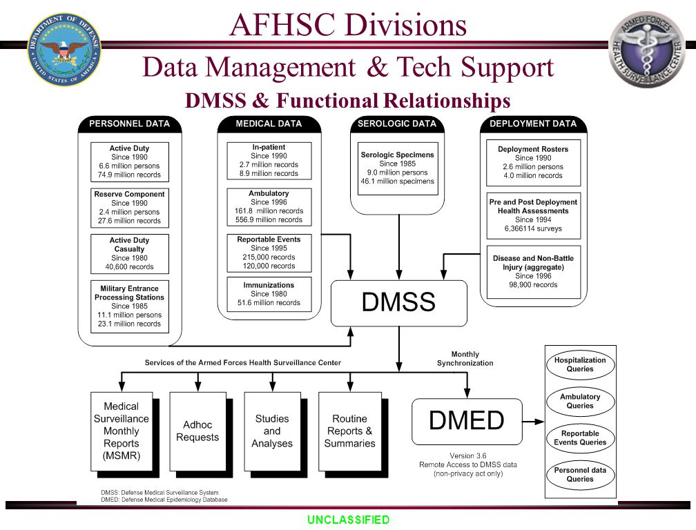 DMSS & Functional Relationships