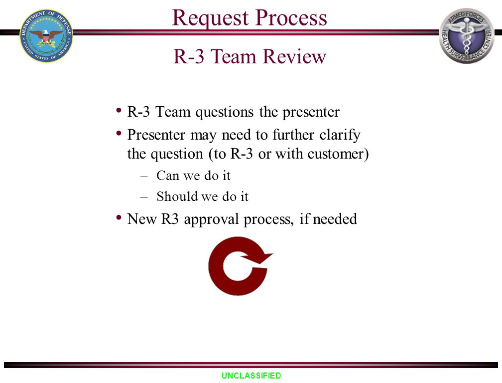 Request Process R-3 Team Review R-3 Team questions the presenter