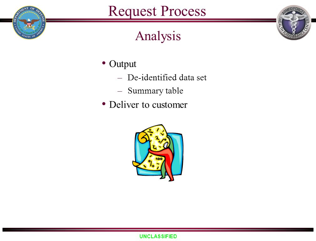 Request Process Analysis Output Deliver to customer