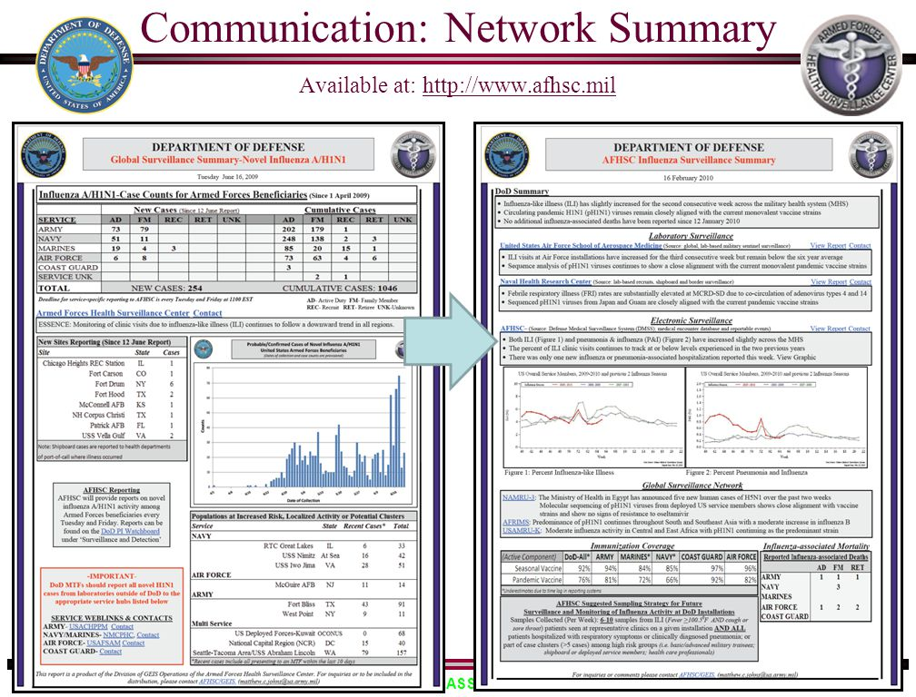Communication: Network Summary Available at: http://www.afhsc.mil
