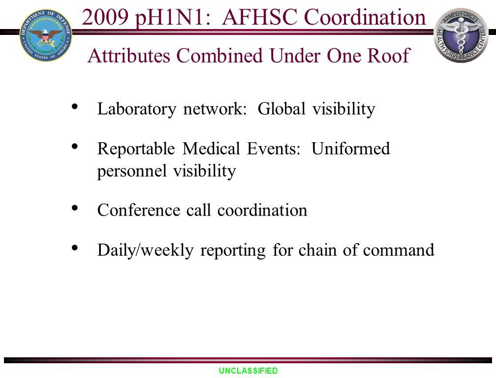 2009 pH1N1: AFHSC Coordination