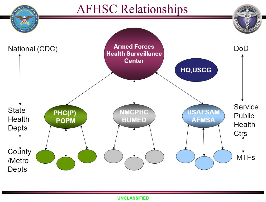 AFHSC Relationships National (CDC) DoD Service Public Health Ctrs