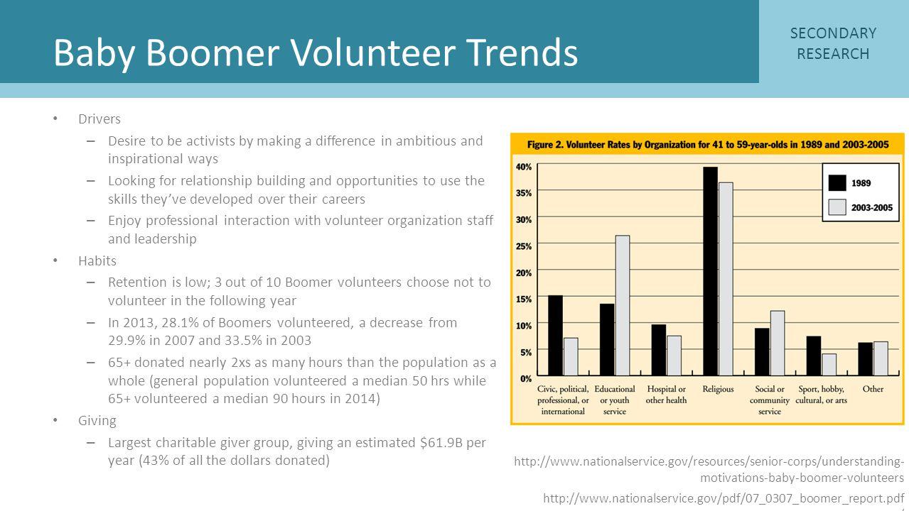 Baby Boomer Volunteer Trends